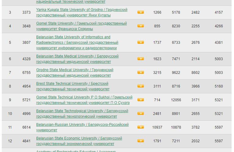 БДУ падняўся на 416 пазіцый у рэйтынгу WRWU і заняў 703 месца