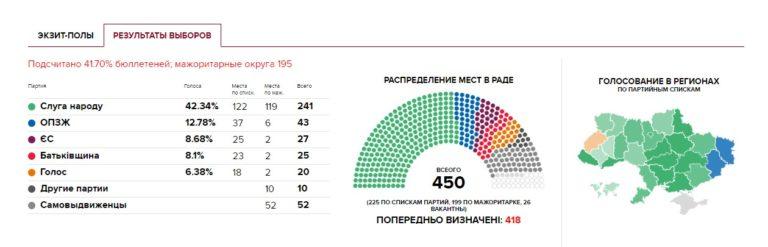 Выбары ў Вярхоўную Раду Украіны